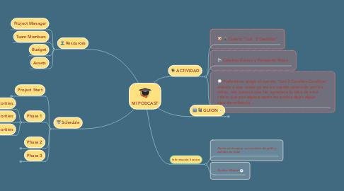Mind Map: MI PODCAST