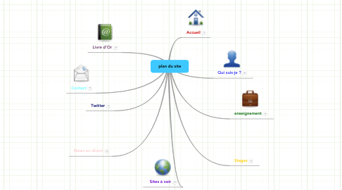 Mind Map: plan du site