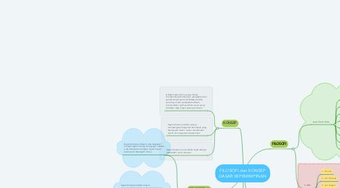 Mind Map: FILOSOFI dan KONSEP DASAR KEPEMIMPINAN