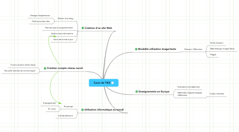 Mind Map: Cours de TICE