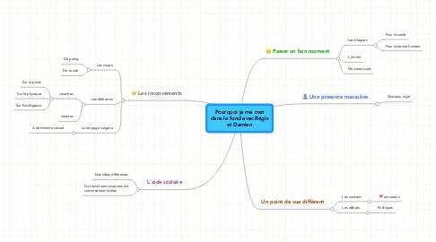 Mind Map: Pourquoi je me met dans le fond avec Régis et Damien