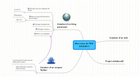 Mind Map: Mes cours de TICE 2010/2011