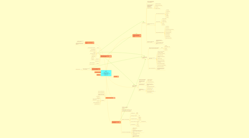Mind Map: MITE 6330-Learning Design and Technology-Individual Assignment