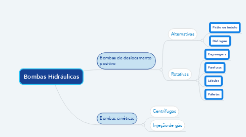 Mind Map: Bombas Hidráulicas