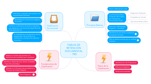 Mind Map: TABLAS DE RETENCIÓN DOCUMENTAL - TRD