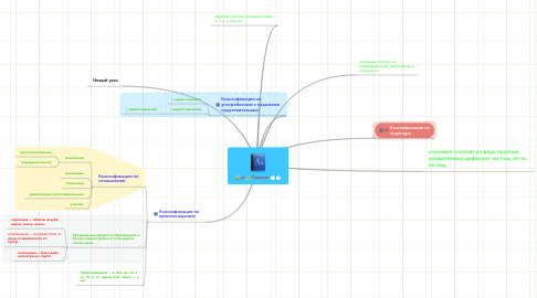 Mind Map: Предлог