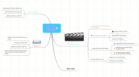 Mind Map: how can we make things better????