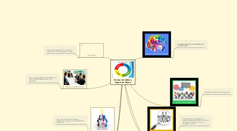 Mind Map: Círculos de Calidad y  Equipos de Mejora