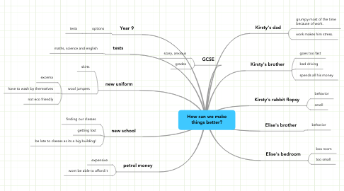 Mind Map: How can we make things better?