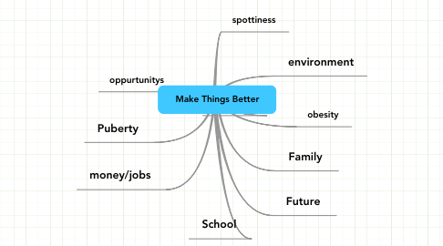 Mind Map: Make Things Better