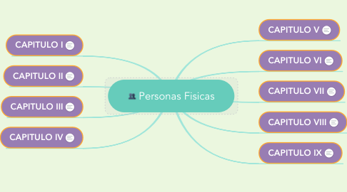 Mind Map: Personas Fisicas