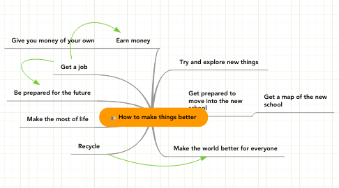 Mind Map: How to make things better