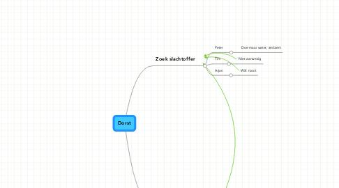 Mind Map: Dorst