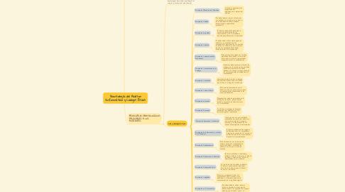 Mind Map: Deontología del Auditor Informático y Códigos Éticos
