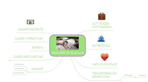Mind Map: CELULARES EN EL AULA
