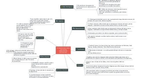 Mind Map: CONSEJOS PARA CREAR UNA BUENA PRESENTACIÓN ELECTRONICA