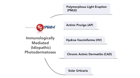 Mind Map: Immunologically Mediated  (Idiopathic) Photodermatoses