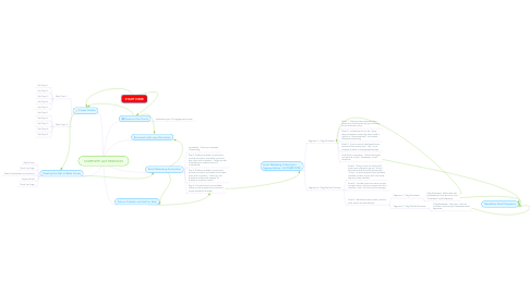 Mind Map: COMPLETE AUTOMATION