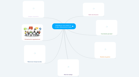 Mind Map: VARIABLES QUE MIDE EL CLIMA ORGANIZACIONAL