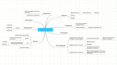 Mind Map: Открытие пекарни