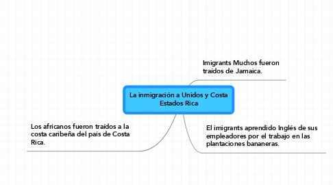 Mind Map: La inmigración a Unidos y Costa Estados Rica
