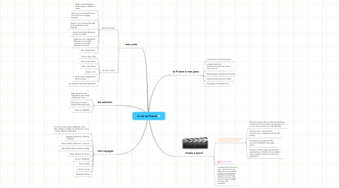 Mind Map: la vie en France