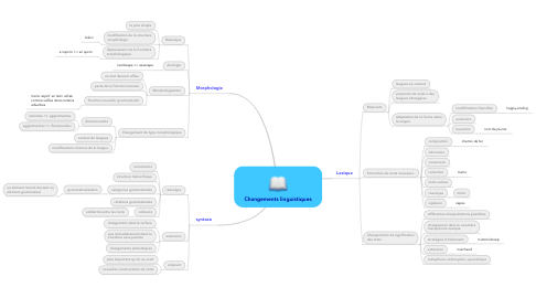 Mind Map: Changements linguistiques