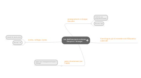 Mind Map: Les établissements scolaires français à l'étranger