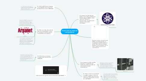 Mind Map: Historia de las redes de computadoras