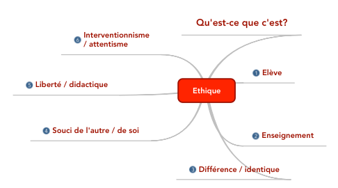 Mind Map: Ethique