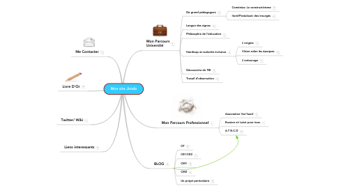 Mind Map: Mon site Jimdo