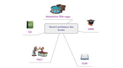 Mind Map: Devenir professeur des