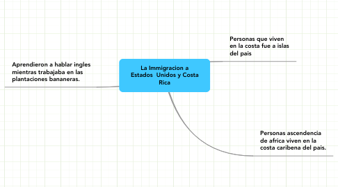 Mind Map: La Immigracion a Estados  Unidos y Costa Rica