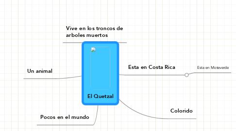 Mind Map: El Quetzal