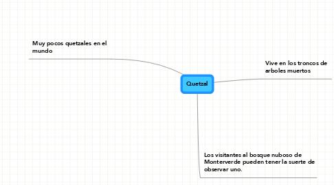 Mind Map: Quetzal