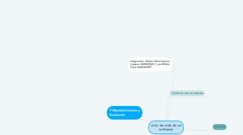 Mind Map: ciclo de vida de un software