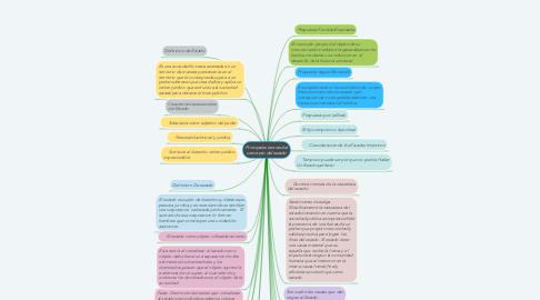 Mind Map: Principales teorias del concepto del estado