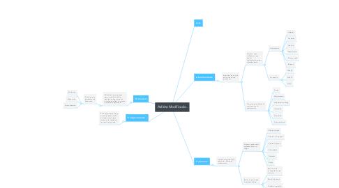 Mind Map: Asfalto Modificado.