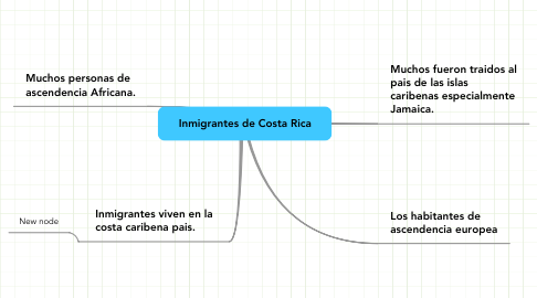 Mind Map: Inmigrantes de Costa Rica