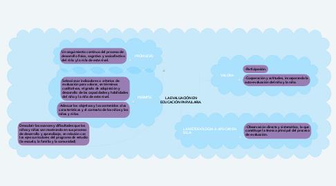 Mind Map: LA EVALUACIÓN EN EDUCACIÓN PARVULARIA.