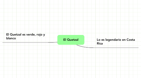 Mind Map: El Quetzal