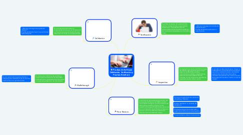 Mind Map: Pruebas de Software (Validación, Verificación y Pruebas Estáticas)