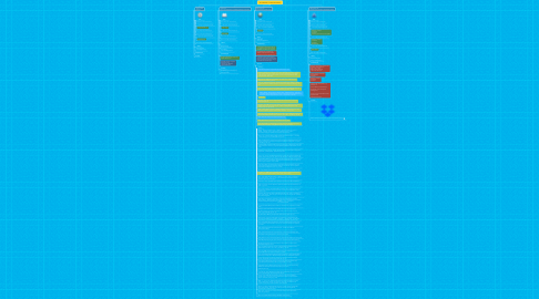 Mind Map: ELTE PPK NDI - III. félév (2017/2018)
