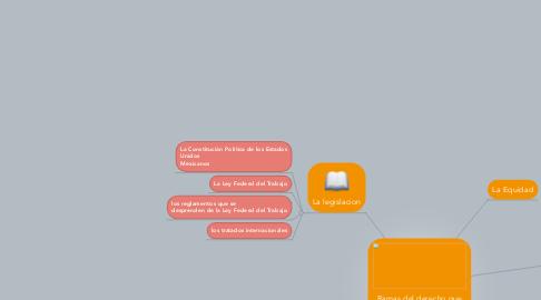 Mind Map: Ramas del derecho que se relacionan con el derecho laboral