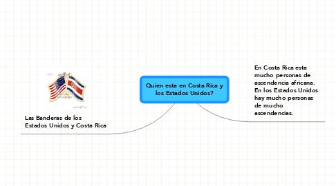 Mind Map: Quien esta en Costa Rica y los Estados Unidos?