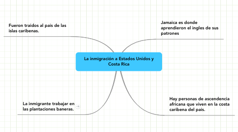 Mind Map: La inmigración a Estados Unidos y Costa Rica