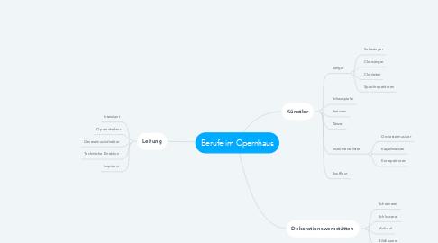 Mind Map: Berufe im Opernhaus