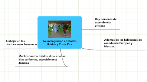 Mind Map: La immagracion a Estados Unidos y Costa Rica