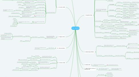 Mind Map: DA - Aula 00