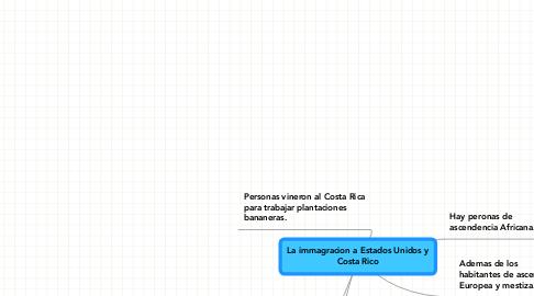 Mind Map: La immagracion a Estados Unidos y Costa Rico